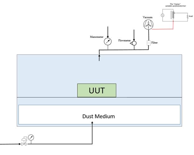 Dust Ingress Test Chamber Diagram