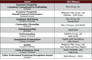 TyRex Founders Day Awards 2013 Graphic