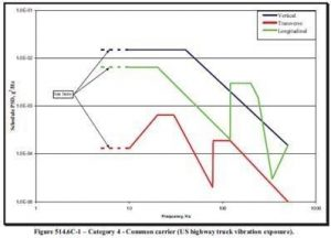 Austin Reliability Labs Graphic: Vibration Test US Highway Truck